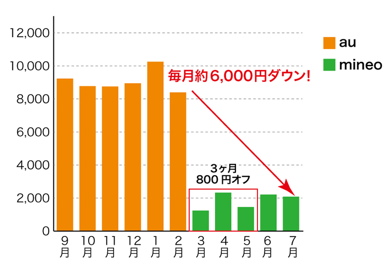 au・mianeo料金グラフ