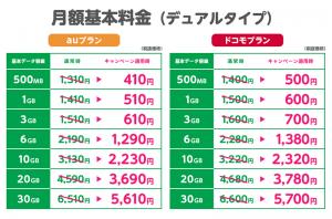 mineoキャンペーン価格