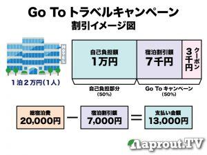 gotoトラベル割引イメージ